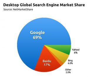 search-engine-chart