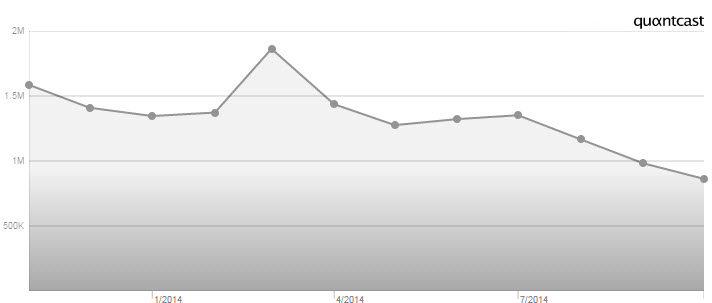 Zynga Active User Numbers Drop 46%